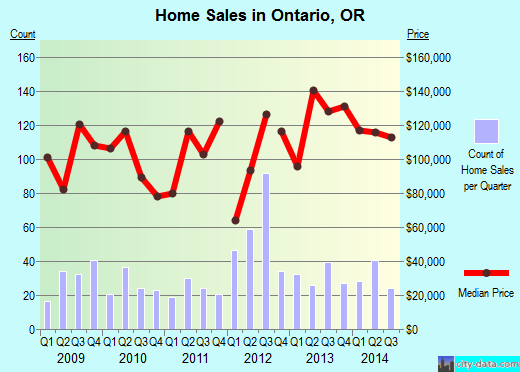Ontario,OR real estate house value index trend