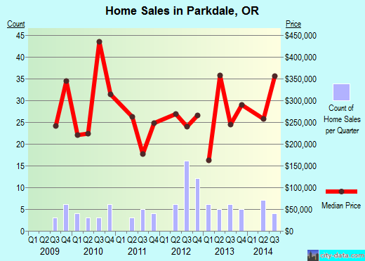 Parkdale,OR real estate house value index trend