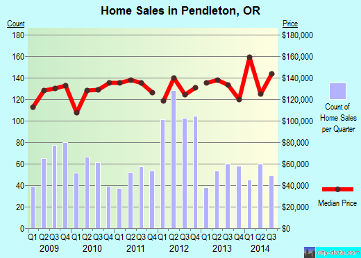 Pendleton,OR real estate house value index trend