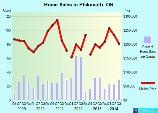 Philomath,OR real estate house value index trend