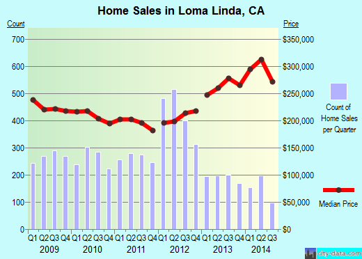 Loma Linda,CA real estate house value index trend