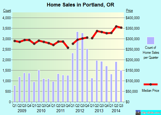Portland,OR real estate house value index trend