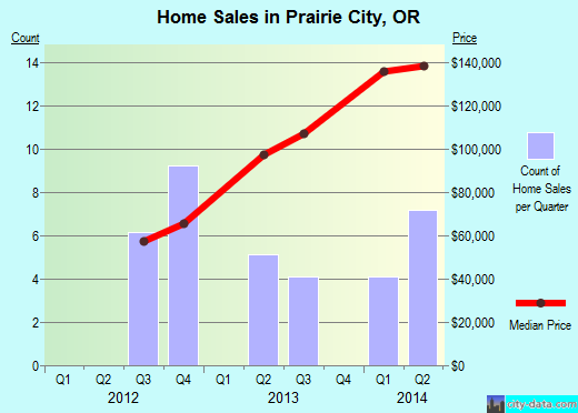 Prairie City,OR real estate house value index trend