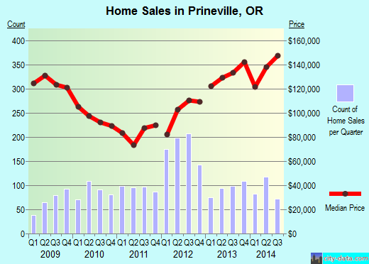 Prineville,OR real estate house value index trend