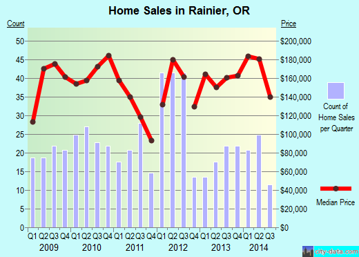 Rainier,OR real estate house value index trend
