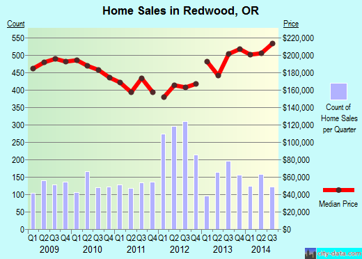 Redwood,OR real estate house value index trend