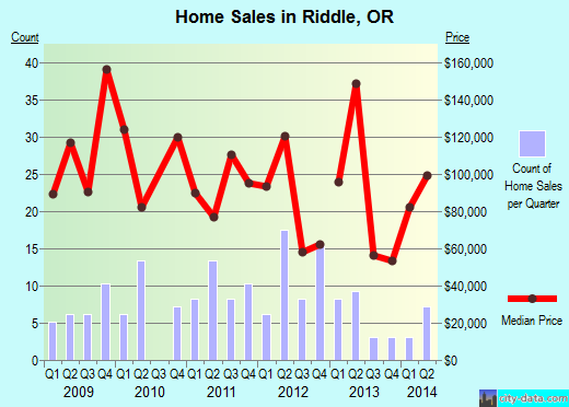 Riddle,OR real estate house value index trend