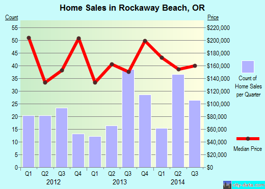 Rockaway Beach,OR real estate house value index trend