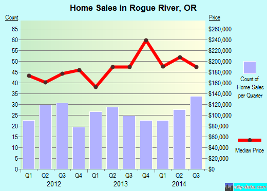 Rogue River,OR real estate house value index trend