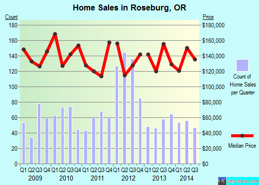 Roseburg,OR real estate house value index trend