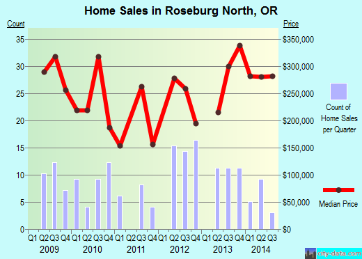 Roseburg North,OR real estate house value index trend