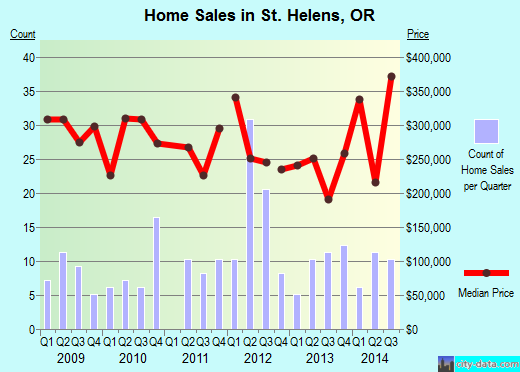 St. Helens,OR real estate house value index trend