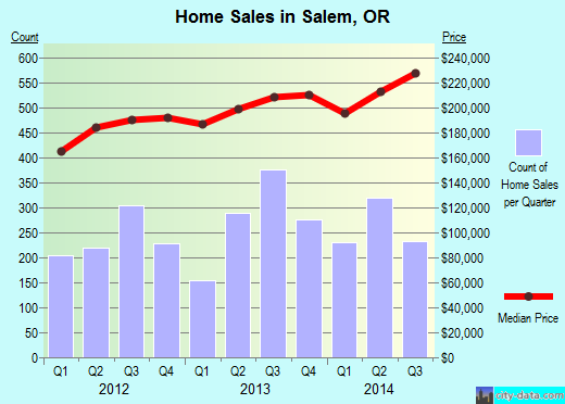 Salem,OR real estate house value index trend