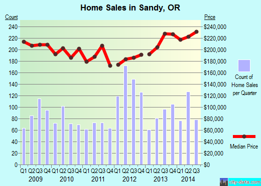 Sandy,OR real estate house value index trend