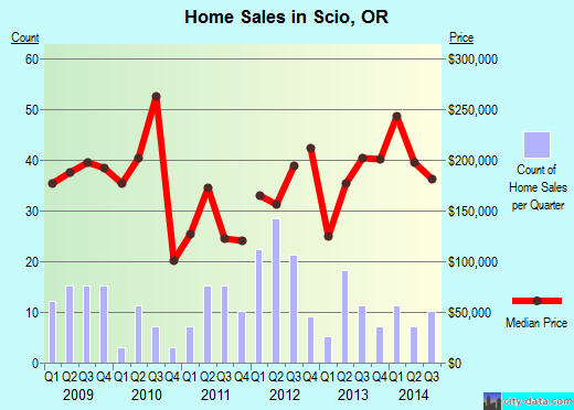 Scio,OR real estate house value index trend