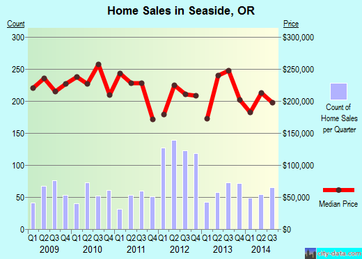 Seaside,OR real estate house value index trend