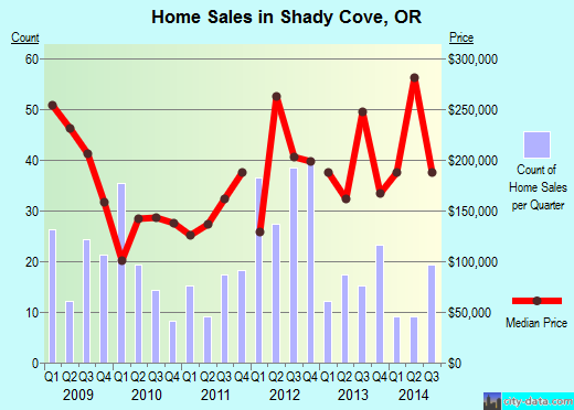 Shady Cove,OR real estate house value index trend