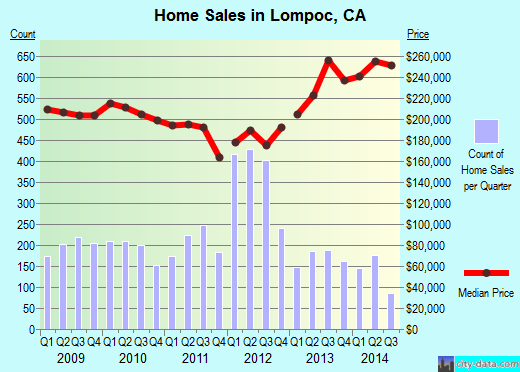 Lompoc,CA real estate house value index trend