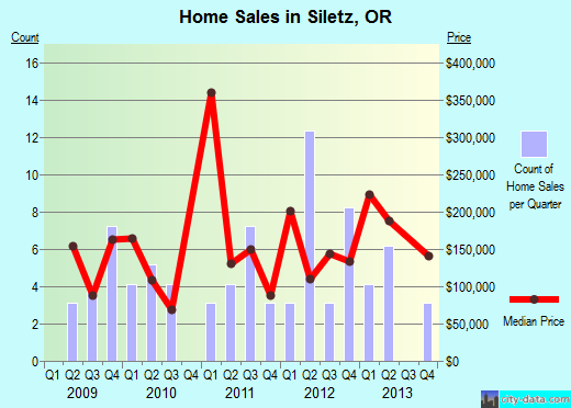 Siletz,OR real estate house value index trend