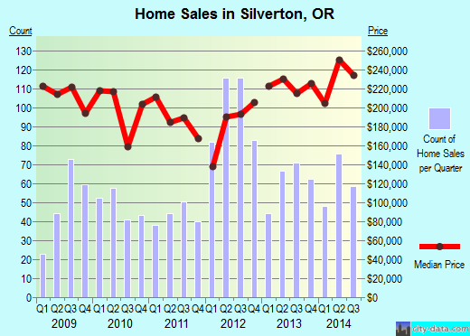 Silverton,OR real estate house value index trend
