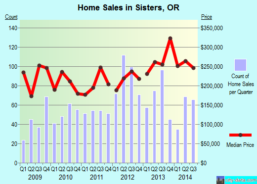 Sisters,OR real estate house value index trend