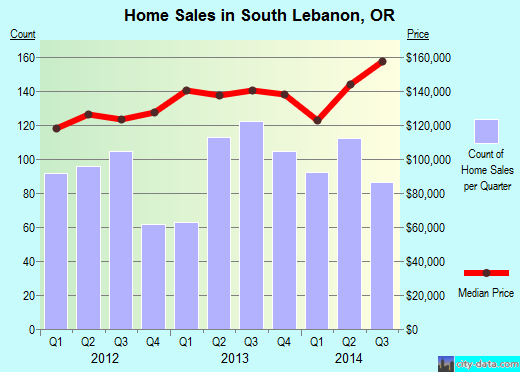 South Lebanon,OR real estate house value index trend