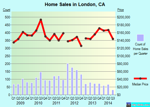 London,CA real estate house value index trend