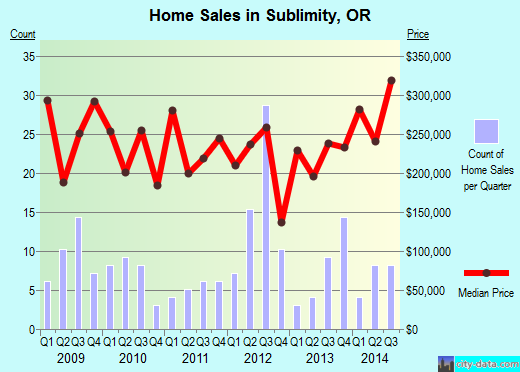 Sublimity,OR real estate house value index trend