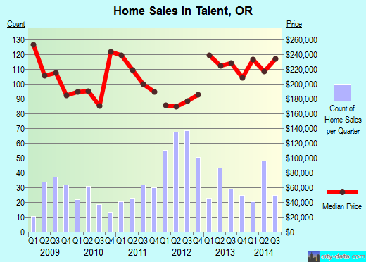 Talent,OR real estate house value index trend