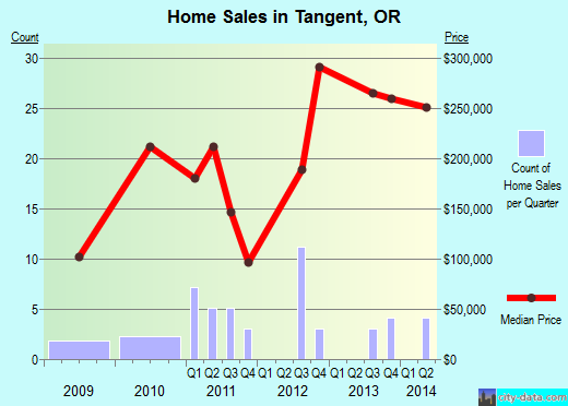 Tangent,OR real estate house value index trend