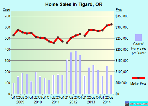 Tigard,OR real estate house value index trend