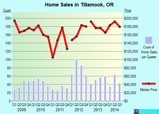 Tillamook,OR real estate house value index trend