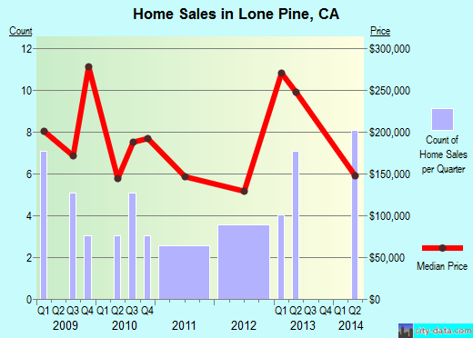 Lone Pine,CA index of house prices