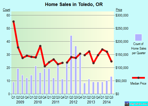 Toledo,OR real estate house value index trend