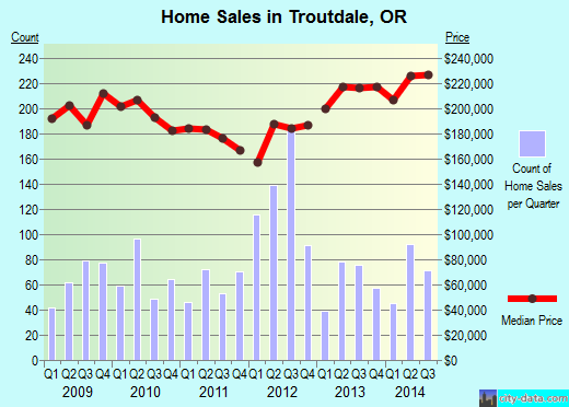 Troutdale,OR real estate house value index trend