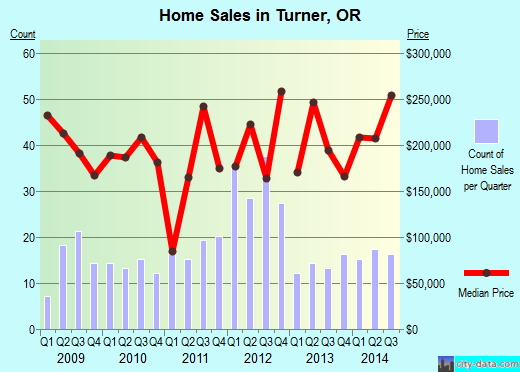 Turner,OR real estate house value index trend