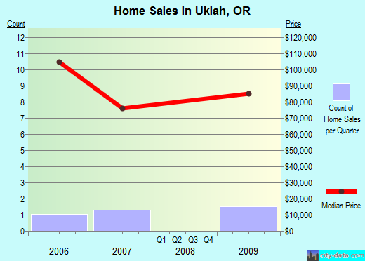 Ukiah,OR real estate house value index trend
