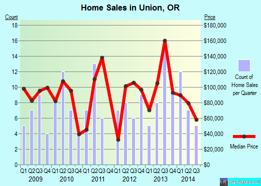 Union,OR real estate house value index trend
