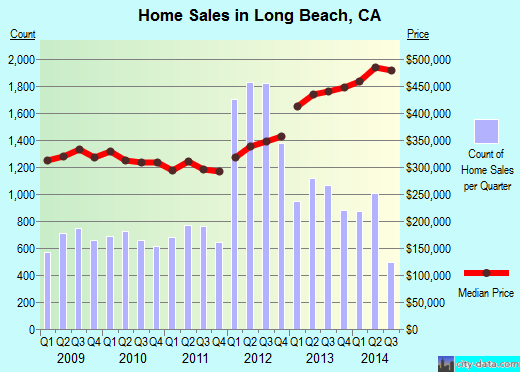 Long Beach,CA real estate house value index trend