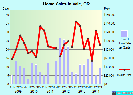 Vale,OR real estate house value index trend