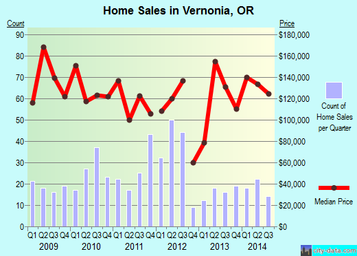 Vernonia,OR real estate house value index trend