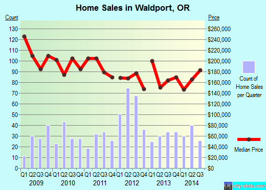 Waldport,OR real estate house value index trend