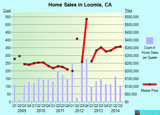 Loomis,CA real estate house value index trend
