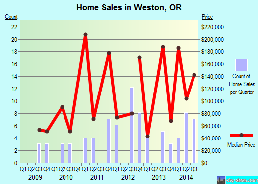 Weston,OR real estate house value index trend