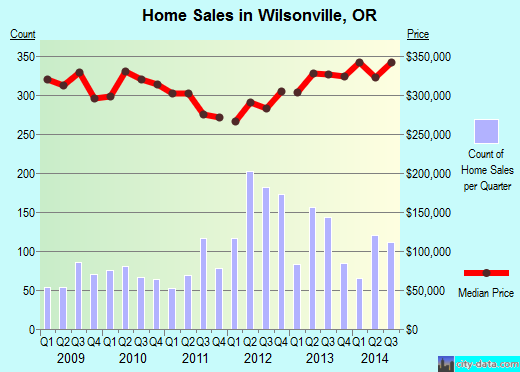Wilsonville,OR real estate house value index trend