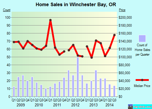 Winchester Bay,OR real estate house value index trend