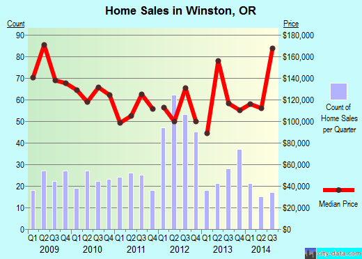 Winston,OR real estate house value index trend