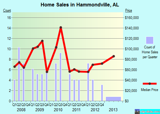 Hammondville,AL real estate house value index trend