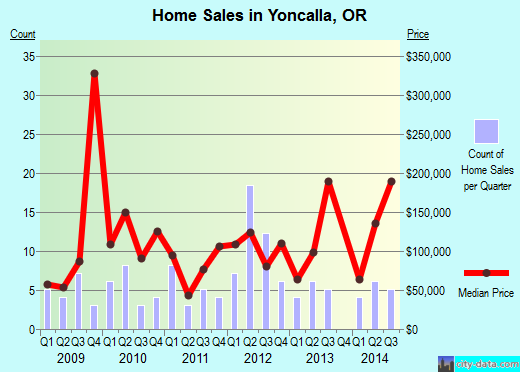 Yoncalla,OR real estate house value index trend