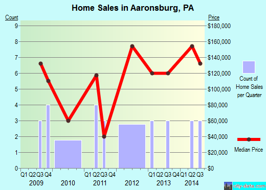 Aaronsburg,PA real estate house value index trend